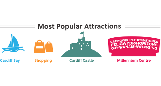 Most popular attractions in Cardiff are the Cardiff Castle, Cardiff Bay area and Millenium Centre.