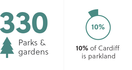 There are 330 parks and gardens in Cardiff