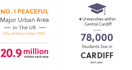 78,000 students live in Cardiff each year