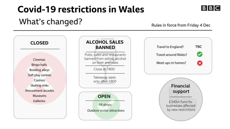 _BBC_Wales_New_Rules_Friday_Dec_4