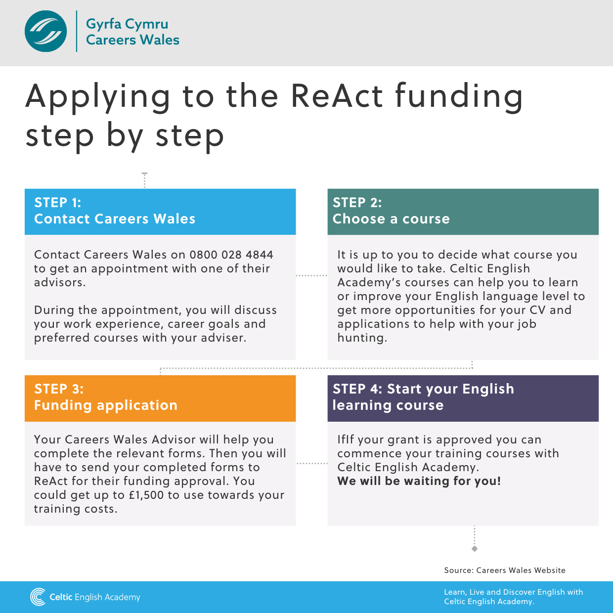A chart describing the ReAct Scheme step by step