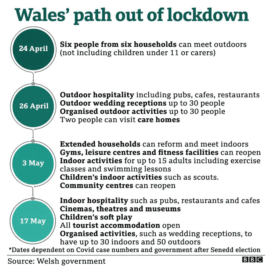 Wales' path out of lockdown
